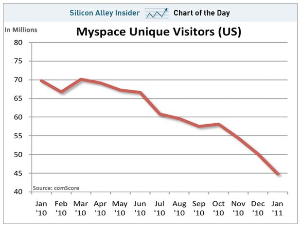A chart showing the dramatic decline of MySpace visitors over the past 12 months.