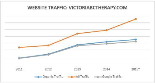 Organic Search Traffic | Victoria BC Therapy
